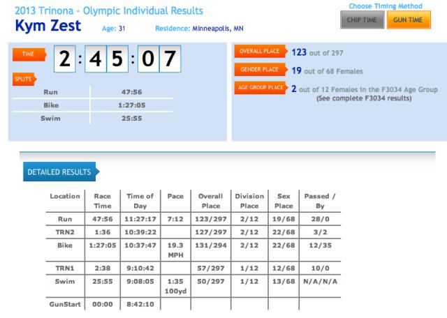 Trinona results
